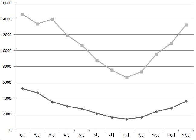 電気温水器とエコキュートの電気代の比較グラフ