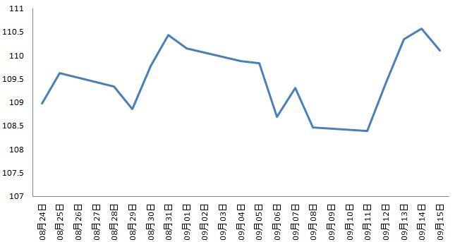 住信SBIネット銀行の外貨積立レート