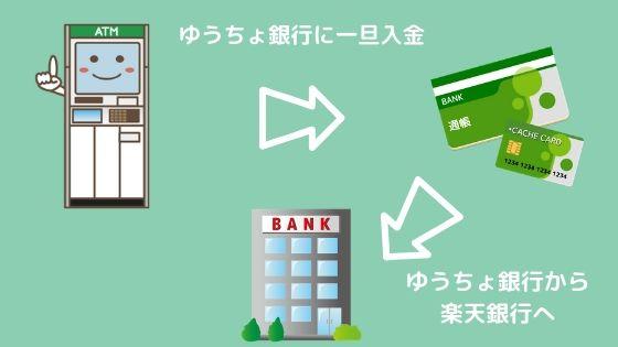楽天銀行へ小銭を入金する方法