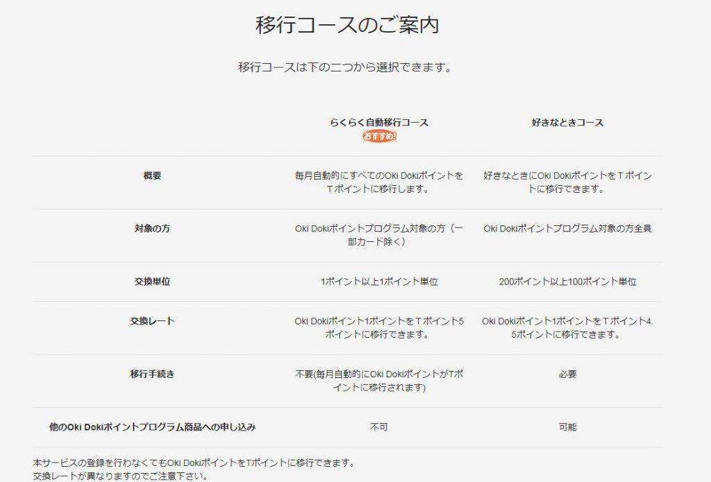 JCB×Yahoo!JAPANポイントクラブの移行コース