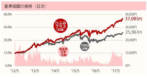ひふみ プラス 株価