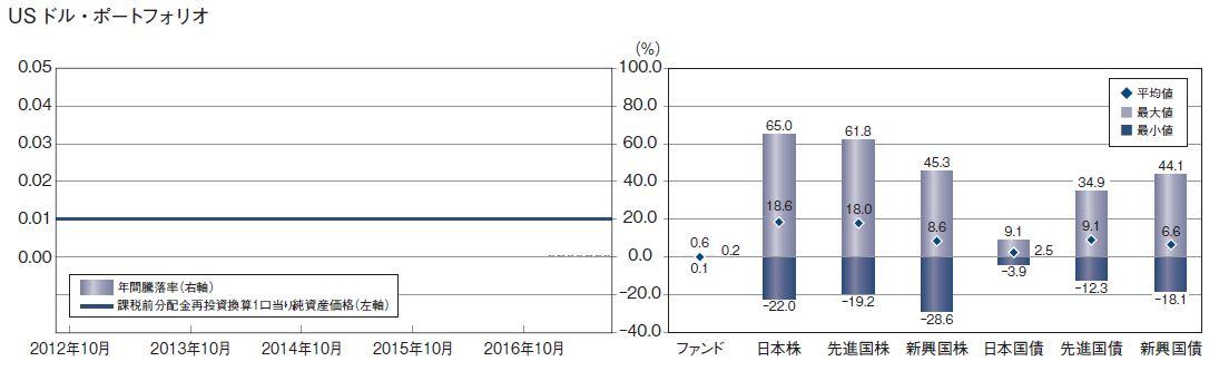 外貨MMFの騰落率