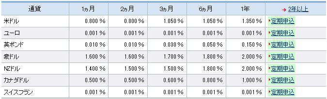 SBI銀行の外貨定期預金の金利の表