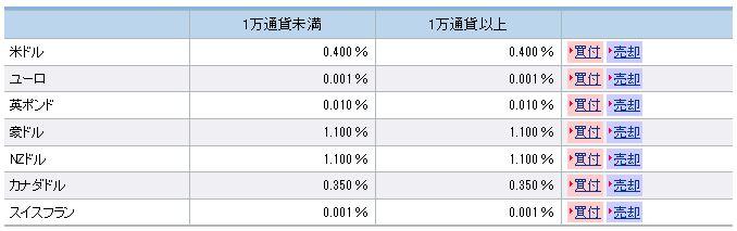 SBI銀行の外貨普通預金の金利の表