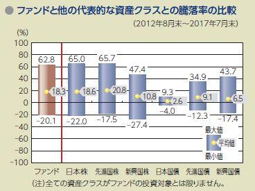 野村つみたて外国株投信と他の暴騰率の比較