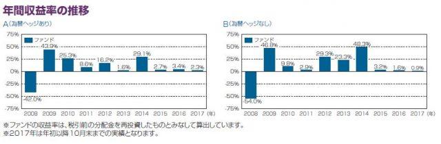 フィデリティUSリートBの収益率の推移