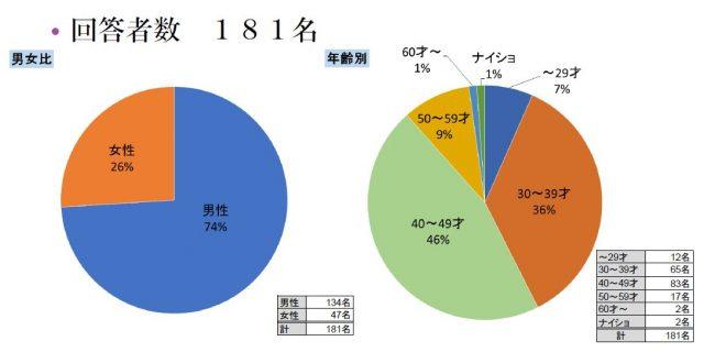 iDeCo/NISAアンケート集計結果