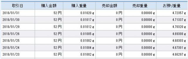 SBI銀行で毎日積立てが行われるMr.純金積立