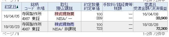 寺岡製作所の株価