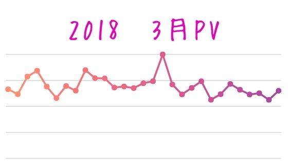 3万PVを越えた3月のアクセス推移