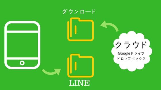 バックアップしたLINEのトークを復元する方法