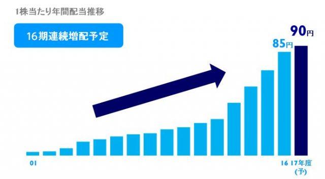 連続配当銘柄KDDIの配当の推移を表したグラフ