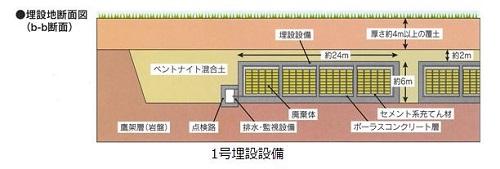 放射性物質の埋設に使われるベントナイト