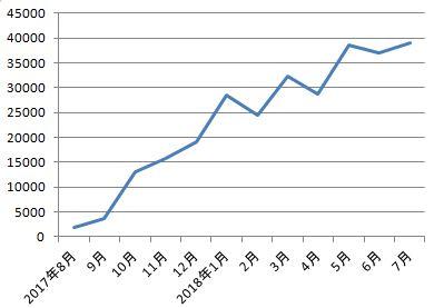 ワードプレス1年目のPVの推移