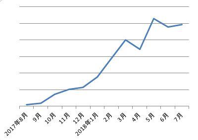 ワードプレス1年目の収益の推移