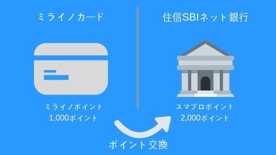 住信SBIネット銀行とミライノカード