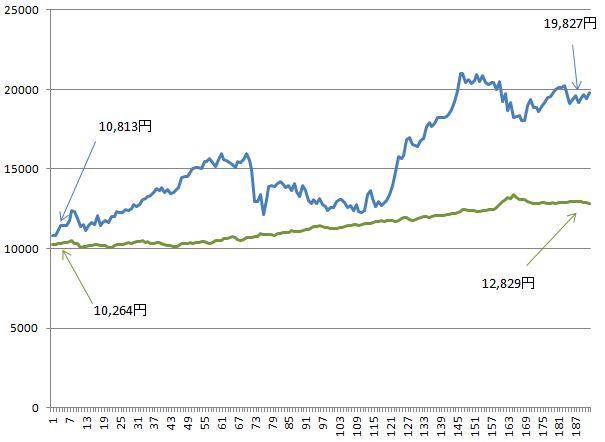 国内債券と外国債券の基準価額の比較