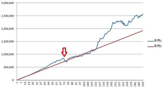 海外債券の投資信託の積立の結果