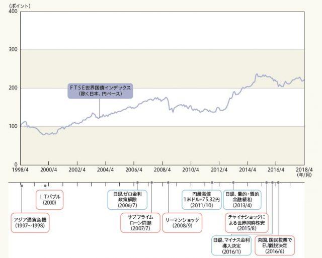 FTSE世界国債インデックス