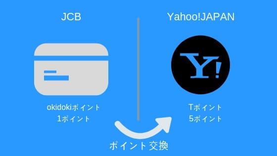 JCBのポイントを自動でポイント交換する方法
