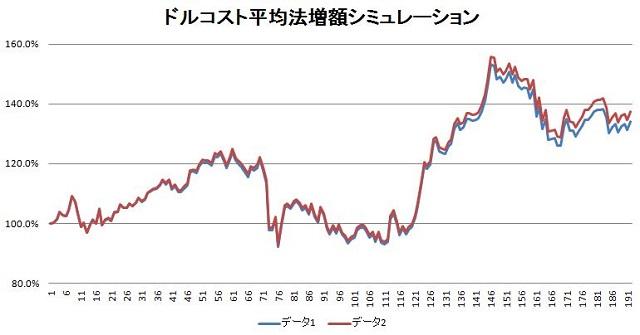 ドルコスト平均法増額シミュレーション