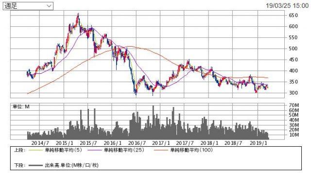 セブン銀行の株価チャート