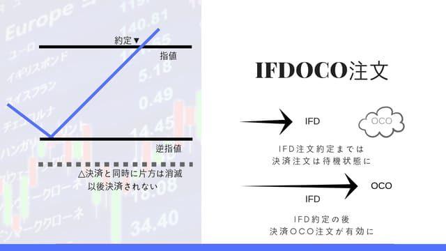 SBI証券の新しい注文形式IFDOCO注文