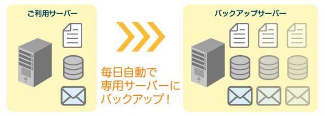 リトルサーバーのバックアップのイメージ図