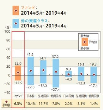 三井住友DCターゲットイヤーファンド2040の直近5年の暴騰率のグラフ