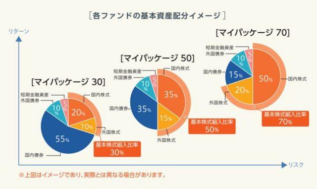 三井住友・DC年金バランス50の資産構成