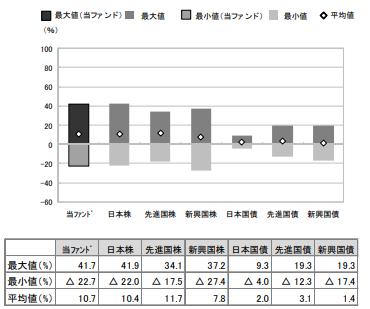 野村日本株高配当70連動型ETFのリスクとリターン