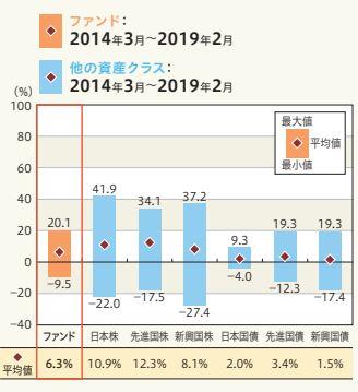 三井住友・DC年金バランス50の暴騰率
