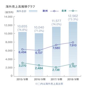 SHOEIの海外での売上比率