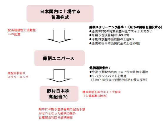 野村日本株高配当70連動型ETFの銘柄選定の基準