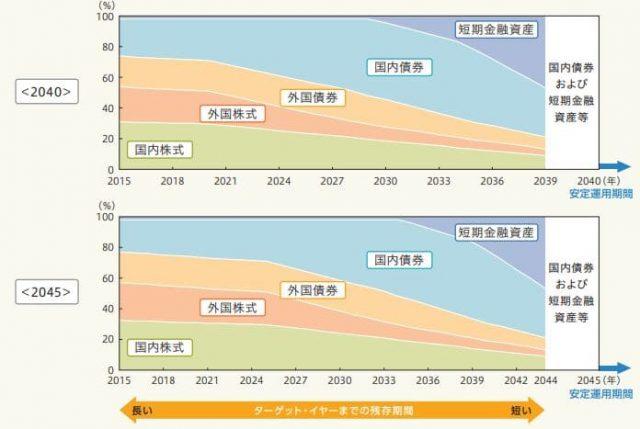 三井住友DCターゲットイヤーファンド2040と2045の資産構成の変化