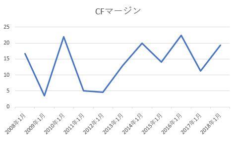 SHOEIの営業CFマージン