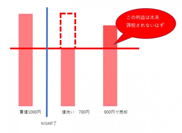 NISA終了後の値洗いによる課税