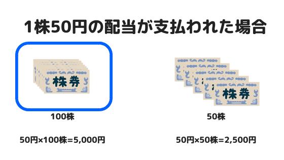 端株の配当金のイメージ