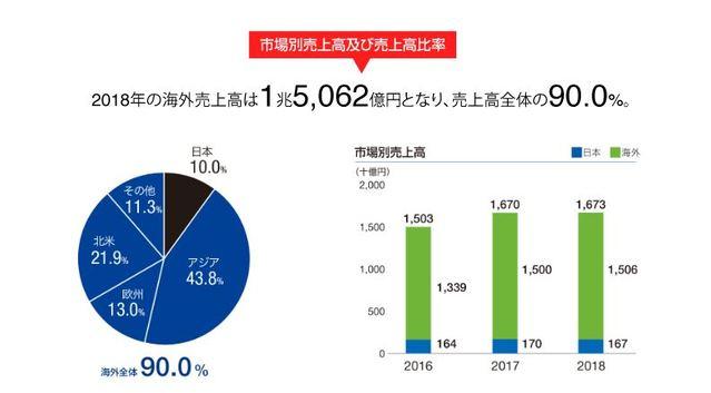 ヤマハ発動機の国内売上比率