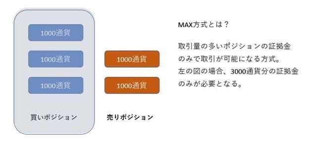 MAX方式のイメージ図