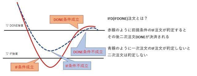 トラリピに使用するIFDONE注文のイメージ