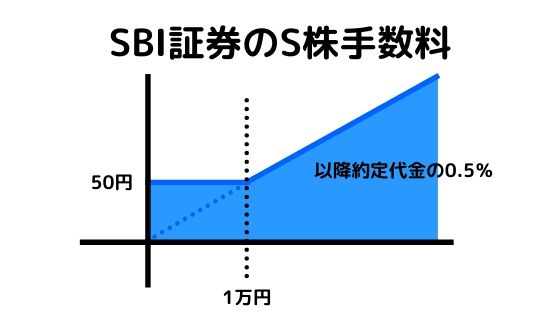 SBI証券の端株投資手数料の図