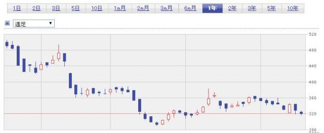 ミクニの株価推移