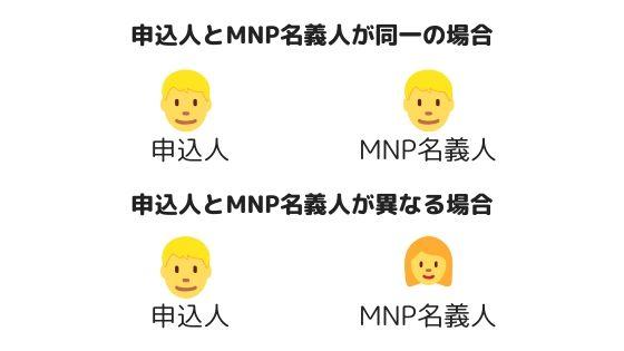 申込人とMNPの名義人が異なる場合
