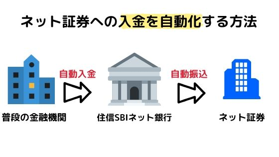 ネット証券への入金を自動化する方法