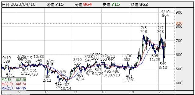 朝日ネットの株価