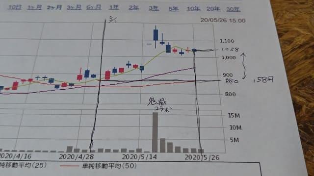 コロプラの株価