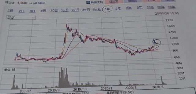 ドラクエウォークで跳ね上がったコロプラの株価