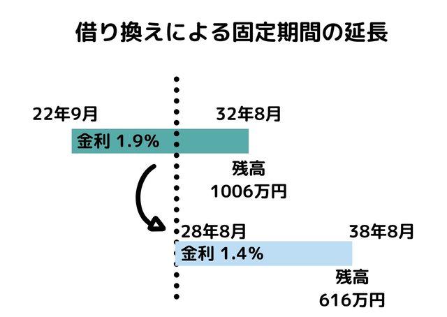 住宅ローンの固定期間の延長