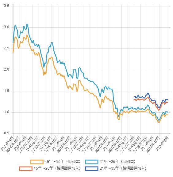 フラット35の住宅ローン金利の推移